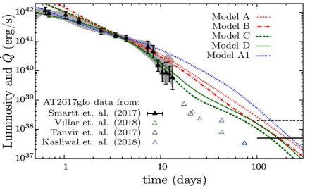 千倍新星晚期觀測將能提供自然界中最重元素的合成證據