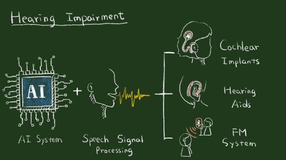 【本期專欄】基於人工智慧之語音溝通輔具