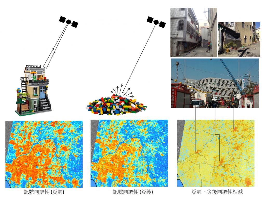(圖一)</br>利用合成孔徑雷達同調性分析2016年美濃地震震後建築物受損之實例(改自Lu et al., 2018)。若房屋於地震中受損甚至全倒,其造成之雷達回波不僅傳播時間增加,其回波能量也會因為建築物的反射面改變而有所不同,而所謂的「同調性」改變指的便是傳播時間與反射能量此二者共同造成的變化。因此只要將災前與災後同調性影像相減,其中變化比較明顯的位置便可代表建築物受損之範圍。
