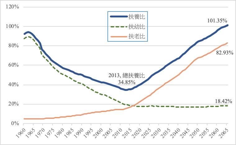 【專欄】人口老化,禍兮福兮?